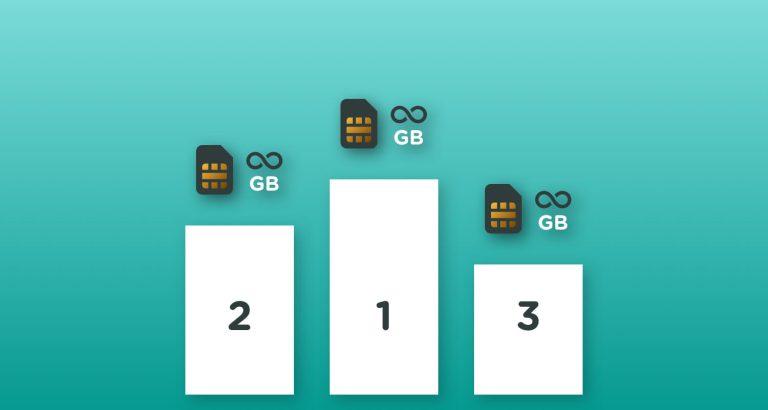 Rangering af mobilabonnementer med fri data