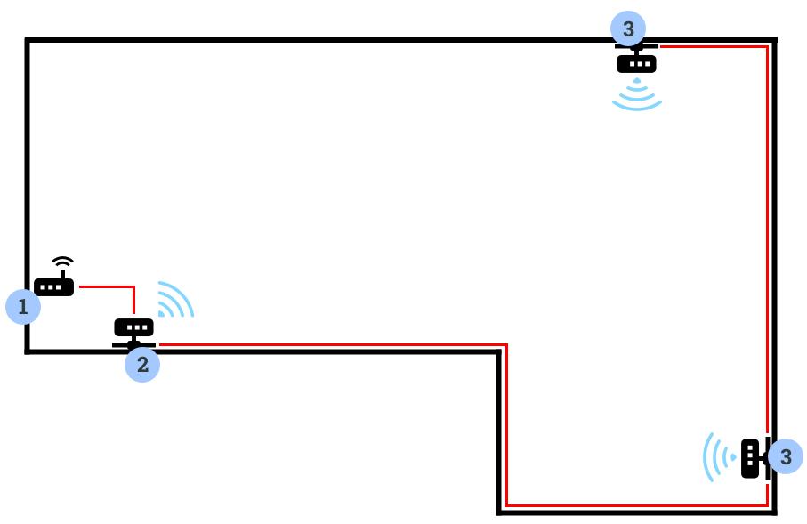 Hus med internet via stikkontakten fra 3 adaptere