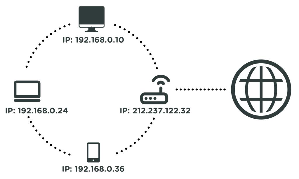 IP-adresser i et netværk