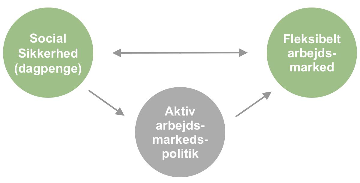 Flexicurity modellen i Danmark